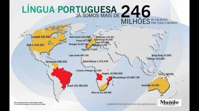 Língua Portuguesa: Já somos 246 Milhões