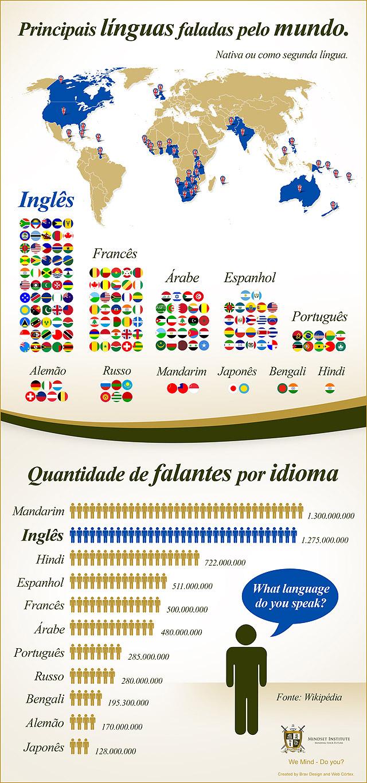 principais-linguas-faladas-pelo-mundo_640px